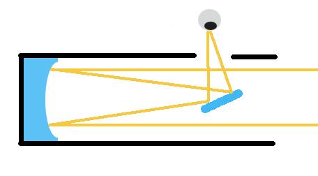 Reflektor Teleskop Newton